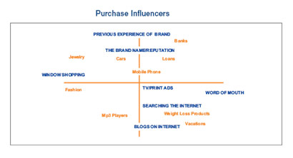 purchaseinfluencers