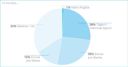 Ich lese Blogs Studie Umfrage