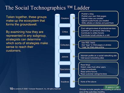Social Ladder Forrester