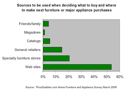 Kauf M?¶bel Internet Einfluss Haushaltsger?¤te