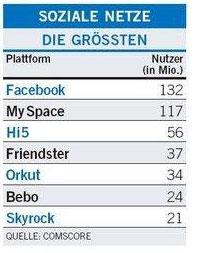 Liste die groessten soziale Netzwerke