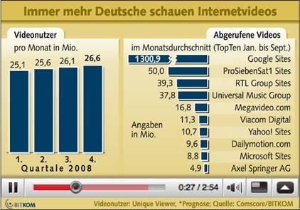 Videoplattformen Deutschland Beliebtheit