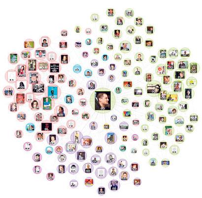 Facebook Netzwerk Abbildung Quelle Tagesanzeiger TouchGraph