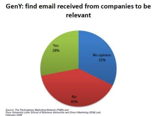 emailmarketing_jugendliche_moegen_nicht