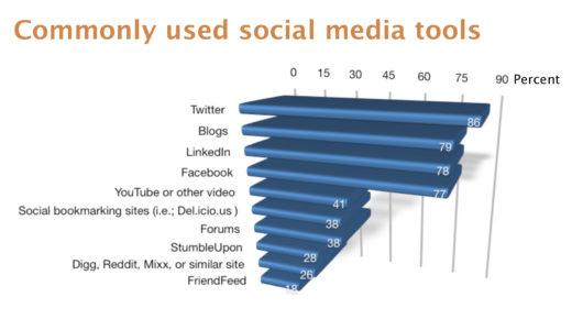 socialmediamarketingindustryreport_meistgenutzte_socialmedia_tools