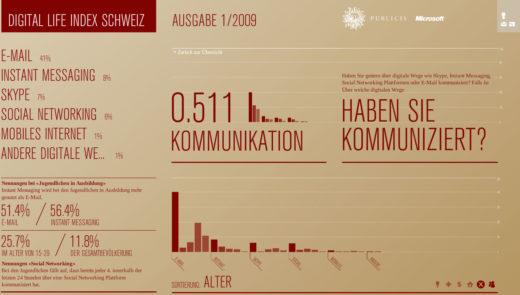 digitallifeindexschweiz_social_networks
