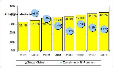 stoppwerbung_kleber_schweiz_verbreitung_zahlen