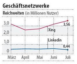 Quelle: Zahlen Nielsen, Grafik FAZ
