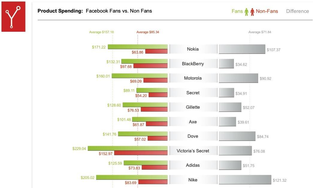 wie viel wert hat ein facebook fan wie viel wert hat eine facebook fanpage seite xeit. Black Bedroom Furniture Sets. Home Design Ideas