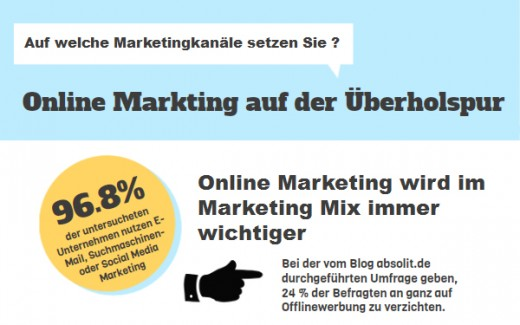 Trends im Online Marketing 2012