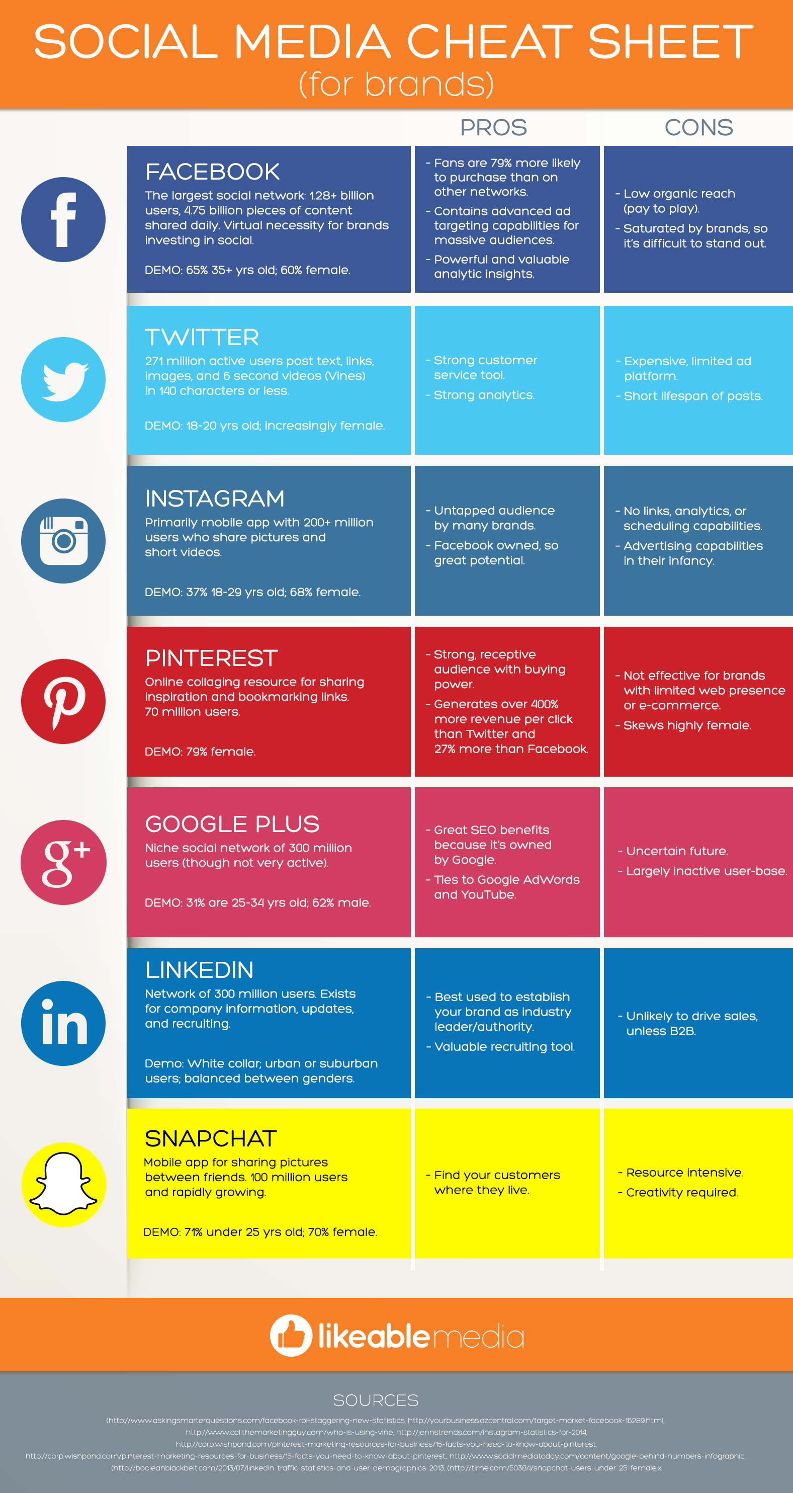 Social Media Cheat Sheet für Marken (Infografik) | xeit ...