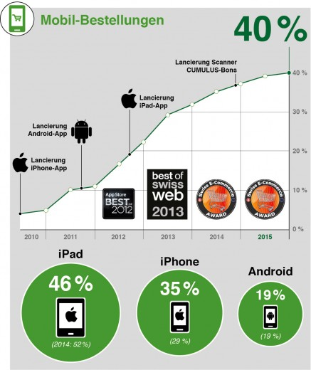 Mobile Marketing M-Commerce Statistik Nutzerzahlen