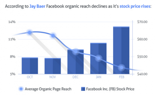 facebook reichweite börsenwert