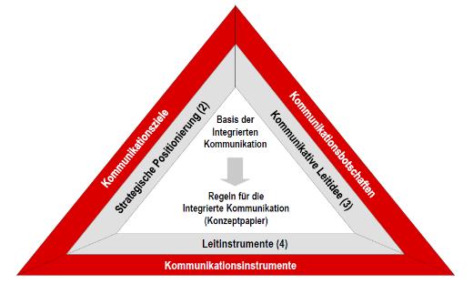 strategiepapier_520px - Kommunikationskonzept Beispiel