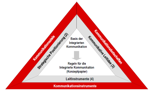 Strategiepapier_520px
