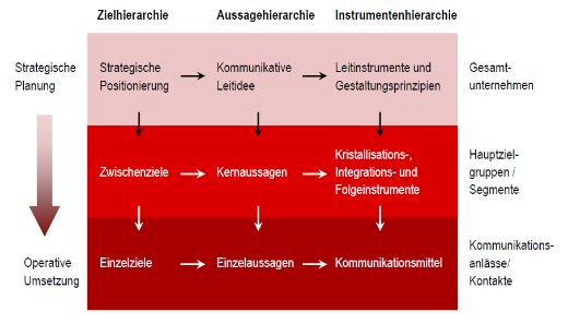 strategische kernelemente_520px - Kommunikationskonzept Beispiel