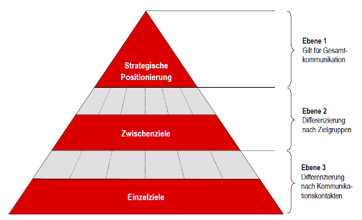 Strategische Positionierung_520px