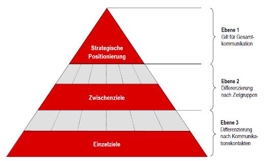 strategische positionierung_520px - Kommunikationskonzept Beispiel