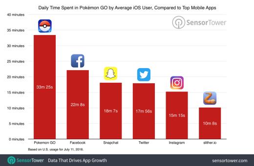 pokemon go team statistik