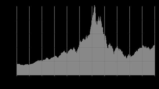 The Dot Com Bubble Burst That Caused The 2000 Stock Market Crash